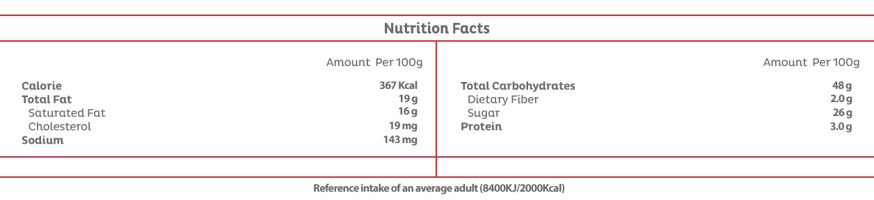 Plain Muffin Ingredients